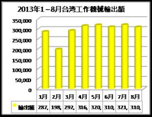 2013年1~8月台灣工作機械輸出額